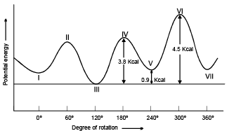 Conformational Isomers Class 11 Notes | EduRev