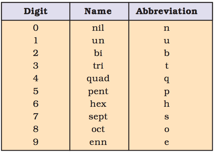 Doc: Nomenclature Of The Elements with Atomic Number Greater than 100 Class 11 Notes | EduRev