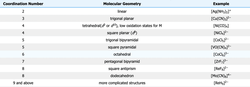 Basic Terms and Types of Ligands Class 12 Notes | EduRev