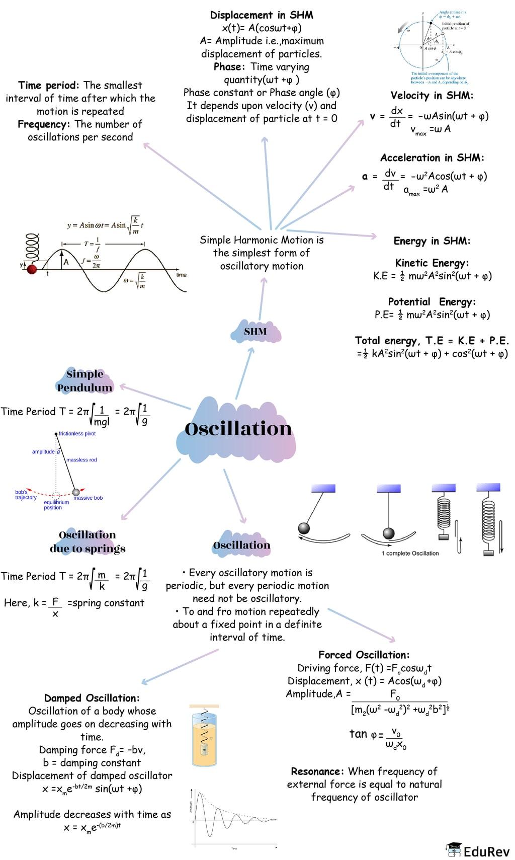 Mindmap: Oscillation Notes | EduRev