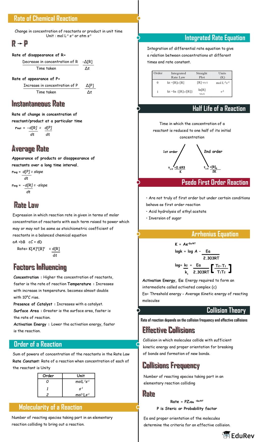 Mind Map: Chemical Kinetics Class 12 Notes   EduRev