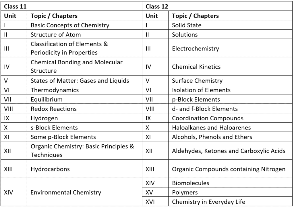 How to prepare for Chemistry for NEET? Step by Step Guide for NEET Chemistry NEET Notes   EduRev