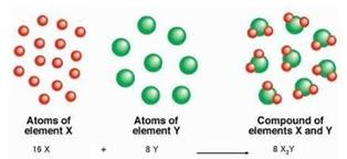 Dalton`s Atomic Theory Class 11 Notes | EduRev