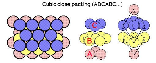Close Packing in Solids Class 12 Notes | EduRev