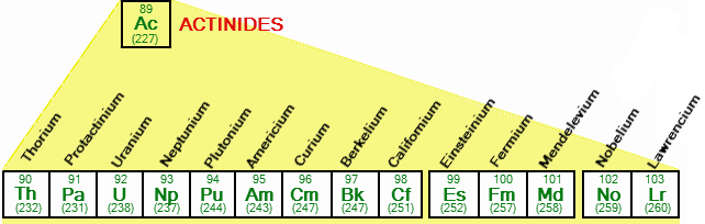 Lanthanides and Actinides Class 12 Notes | EduRev