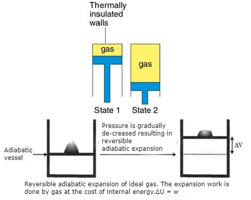 Adiabatic Expansion (reversible and irreversible) Notes | EduRev