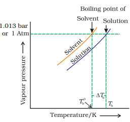 Doc: Colligative Properties of Solutions Notes | EduRev