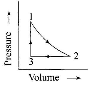 NCERT Exemplar (Part - 1) - Thermodynamics Notes | EduRev