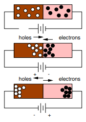 Electrical Properties: Conductors, Insulators and Semiconductors Class 12 Notes | EduRev