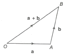 Addition and Multiplication of a Vector by a Scalar JEE Notes | EduRev