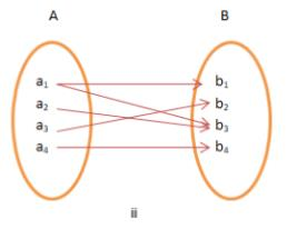 Types of Functions JEE Notes | EduRev