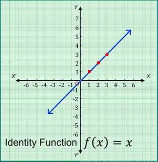 Doc: Some functions and their Graphs JEE Notes | EduRev