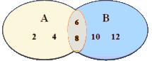 Venn Diagrams & Operations on Sets Notes | EduRev