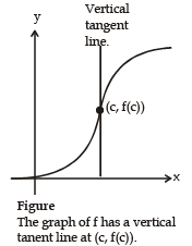 Differentiability of a Function and Rate of Change JEE Notes | EduRev
