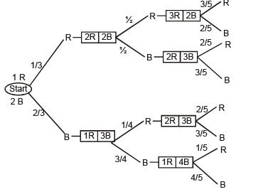 Bayes` Theorem JEE Notes | EduRev