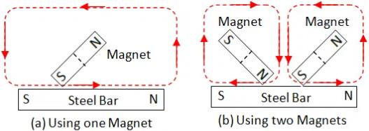 Study Notes - Fun with Magnets, Science, Class 6 | EduRev Notes