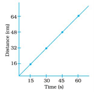 NCERT Exemplar Solutions: Motion & Time Notes   EduRev