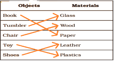 NCERT Solution - Sorting Materials into Groups Class 6 Notes | EduRev