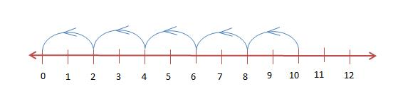 Representation on Number Line Class 6 Notes   EduRev