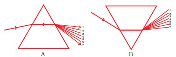 NCERT Exemplar Solutions: Light Class 7 Notes   EduRev