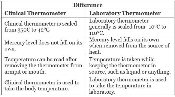 NCERT Solution - Heat Class 7 Notes | EduRev