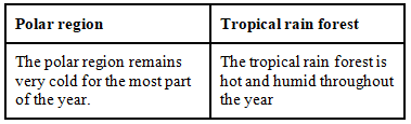 NCERT Exemplar Solutions: Weather, Climate & Adaptations of Animals to Climate Notes | EduRev