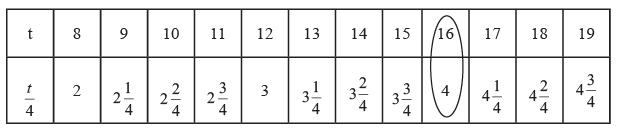 Worksheet Question - Algebra Class 6 Notes | EduRev