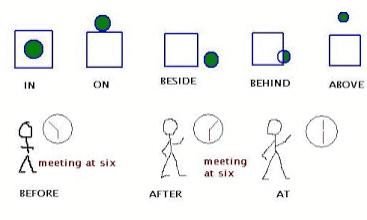 NCERT Solutions - Prepositions Class 9 Notes | EduRev