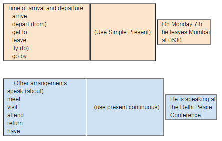 NCERT Solutions - Future Time Reference Class 9 Notes | EduRev