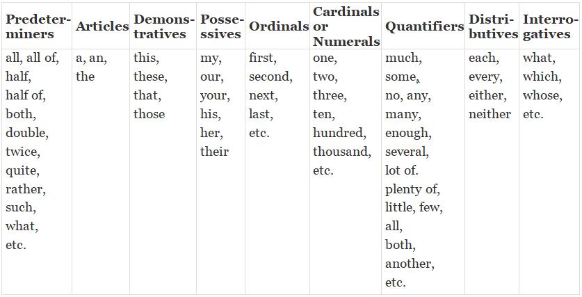 English Grammar – Determines Notes | EduRev