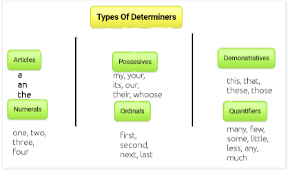 Rules To Remember (About Determiners) - Determiners Class 9 Notes | EduRev