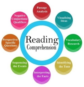 Reading Comprehension - Introduction Class 10 Notes   EduRev