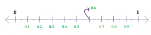 Representation of Rational Numbers on the Number Line Notes   EduRev