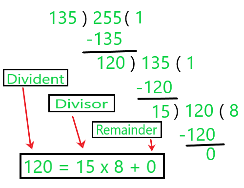 Real Numbers and Euclid's Division Algorithm Class 10 Notes | EduRev