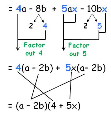 Factorisation of Polynomials and Algebraic Identities Class 9 Notes | EduRev