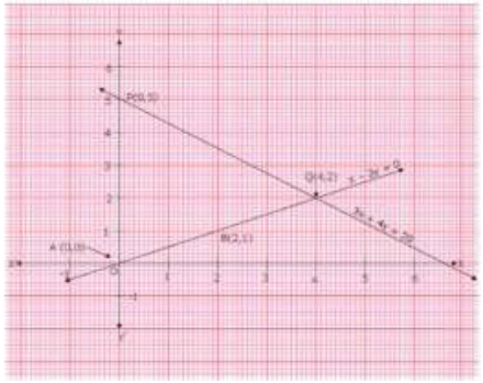 RD Sharma Solutions (Part 1): Pair of Linear Equations in Two Variables Class 10 Notes | EduRev
