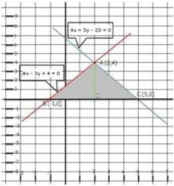 RD Sharma Solutions (Part 2): Pair of Linear Equations in Two Variables Class 10 Notes | EduRev