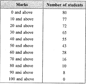 NCERT Exemplar - Statistics Class 10 Notes   EduRev