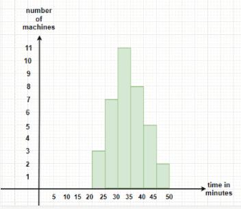 Graphical Representation of Data Notes | EduRev