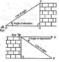 Important definitions and formulas - Some Application of Trigonometry Class 10 Notes | EduRev