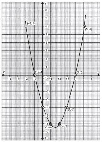 Important definitions and formulas - Polynomials Class 10 Notes | EduRev