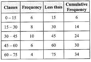 Previous Year Questions - Statistics Class 10 Notes | EduRev