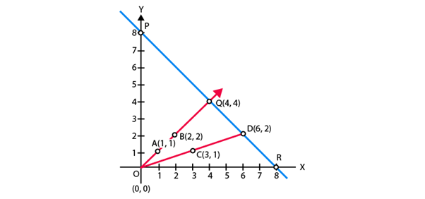 NCERT Exemplar: Pair of Linear Equations in Two Variables Notes   EduRev