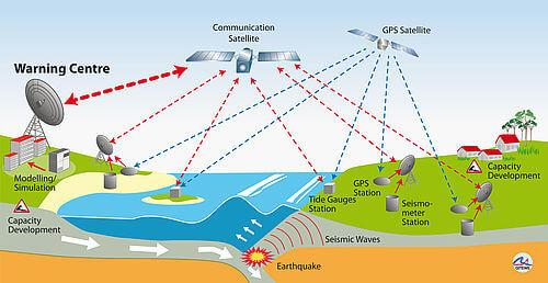 NCERT Solution- Tsunami Class 10 Notes | EduRev