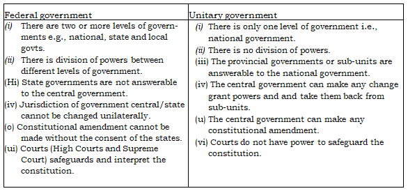 Previous Year Questions - Federalism Class 10 Notes | EduRev