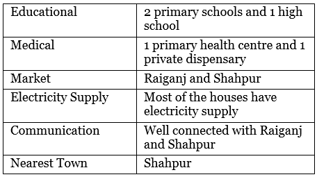 NCERT Solution - The Story of Village Palampur Class 9 Notes | EduRev