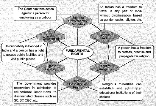 NCERT Solution - Democratic Rights Class 9 Notes | EduRev