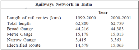 Previous Year Questions Chapter 7 - Life Lines of National Economy, Class 10, SST (Geography) | EduRev Notes