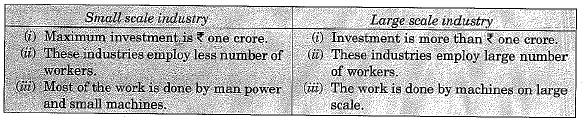 Previous Year Questions - Manufacturing Industries Class 10 Notes | EduRev