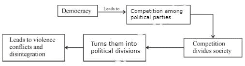Key Concepts Chapter 3 - Democracy and Diversity, Class 10, SST | EduRev Notes